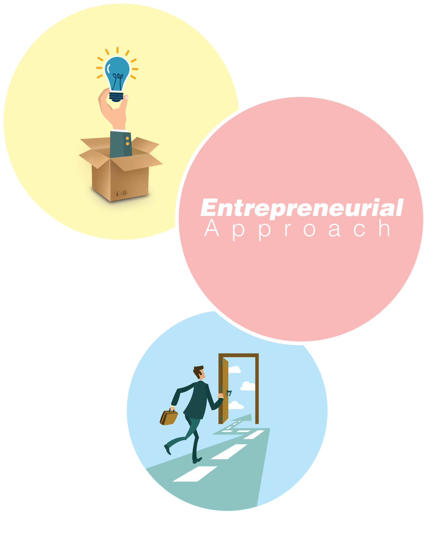 Entrepreneurial approach